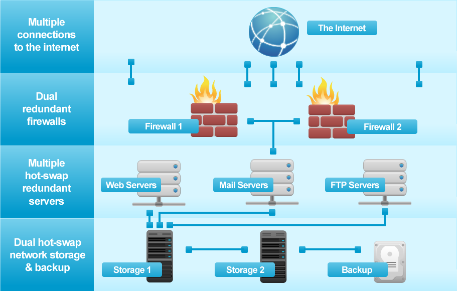 Graphic display of our web hosting platform